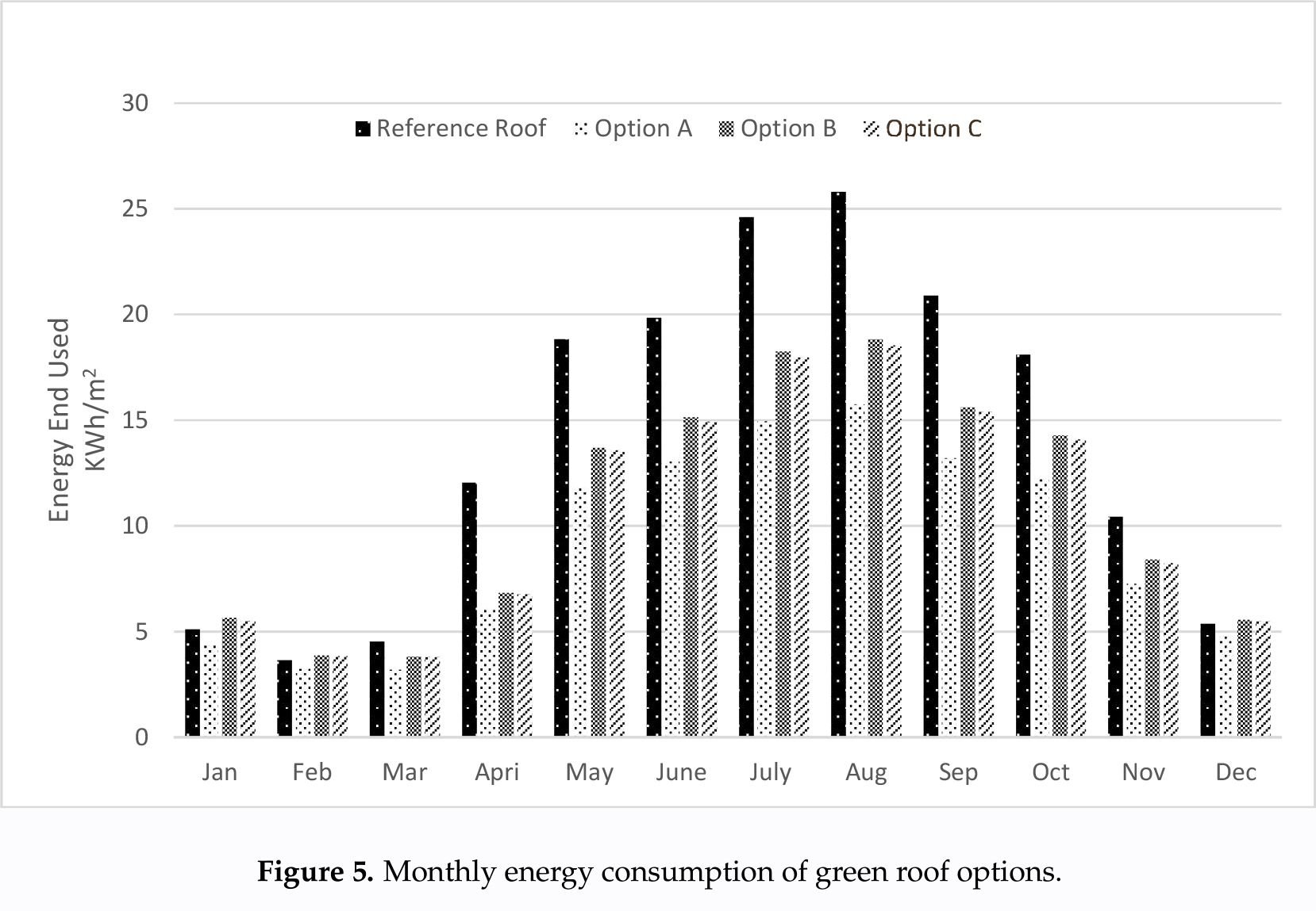 Graf_02_Monthly energy consumption