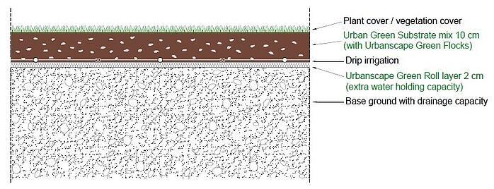 Landscaping System with drip irrigation-text.jpg