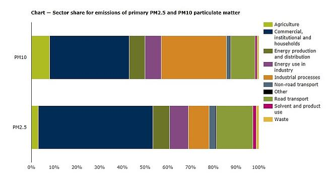 Sources of PM10 and PM2.5 airborne particles