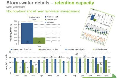 Urbanscape Stormwater retention capacity
